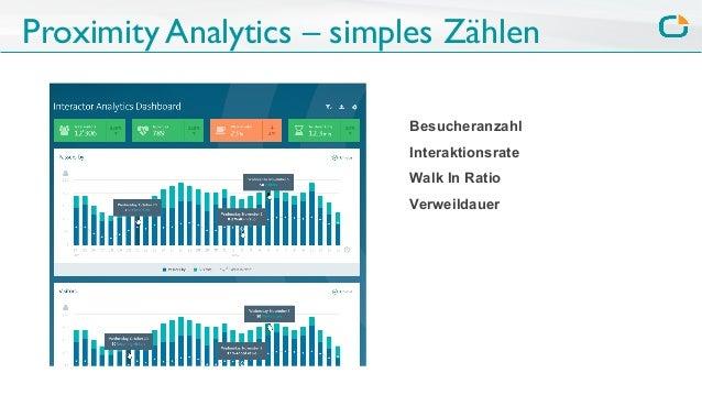 Proximity Analytics – simples Zählen Besucheranzahl Interaktionsrate Walk In Ratio Verweildauer