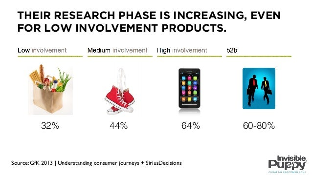 The New Role of Sales in a Digital World Slide 3