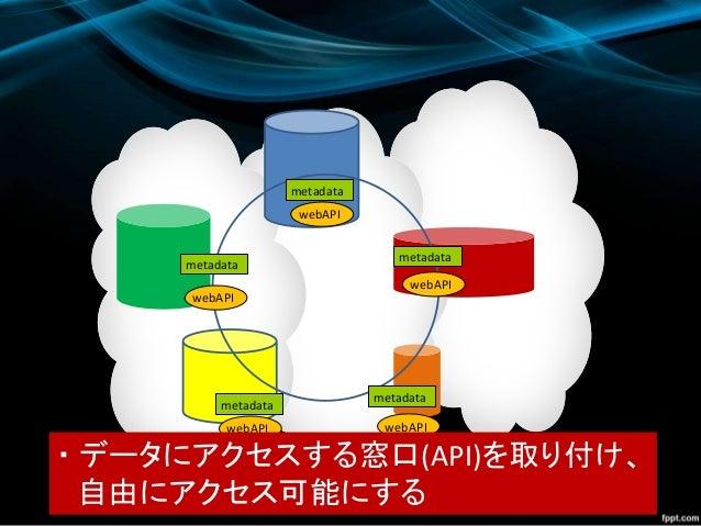 webAPI webAPI webAPI webAPI webAPI ・ データにアクセスする窓口(API)を取り付け、 自由にアクセス可能にする metadata metadata metadata metadata metadata