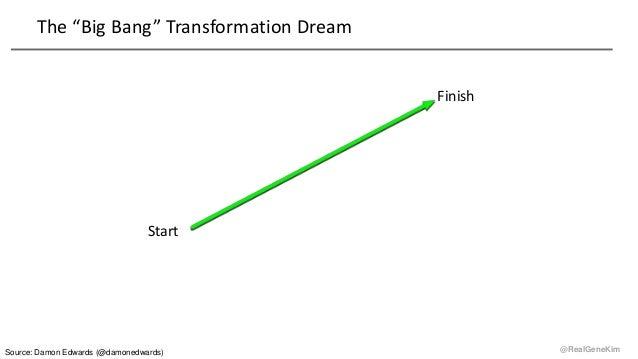 "@RealGeneKim The ""Big Bang"" Transformation Dream Start Finish Source: Damon Edwards (@damonedwards)"