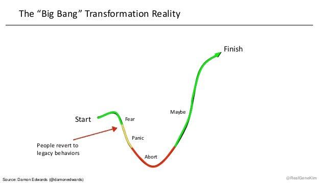 "@RealGeneKim The ""Big Bang"" Transformation Reality Start Finish Fear Panic Abort Maybe People revert to legacy behaviors S..."