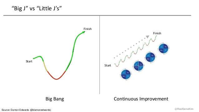 "@RealGeneKim ""Big J"" vs ""Little J's"" Start Finish Start Finish Big Bang Continuous Improvement Source: Damon Edwards (@dam..."
