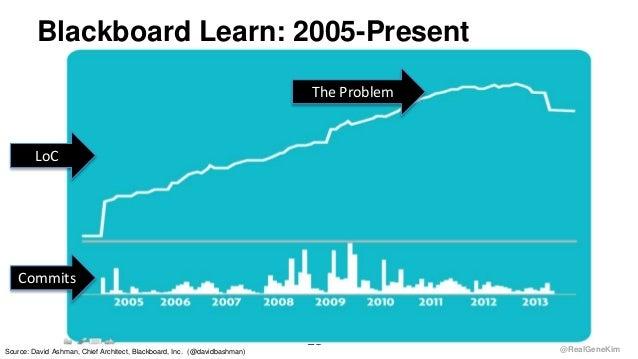 @RealGeneKim Blackboard Learn: 2005-Present 23 Source: David Ashman, Chief Architect, Blackboard, Inc. (@davidbashman) LoC...