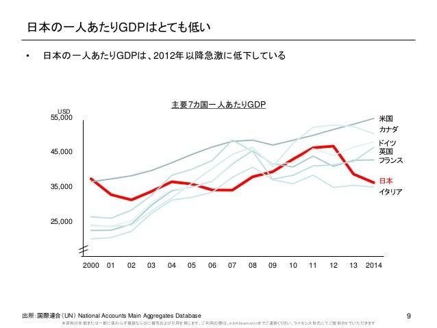 本資料の全部または一部に係わらず複製ならびに複写および引用を禁じます。ご利用の際は、info@bluemarl.inまでご連絡ください。ライセンス形式にてご提供させていただきます 日本の一人あたりGDPはとても低い 9 15,000 25,00...