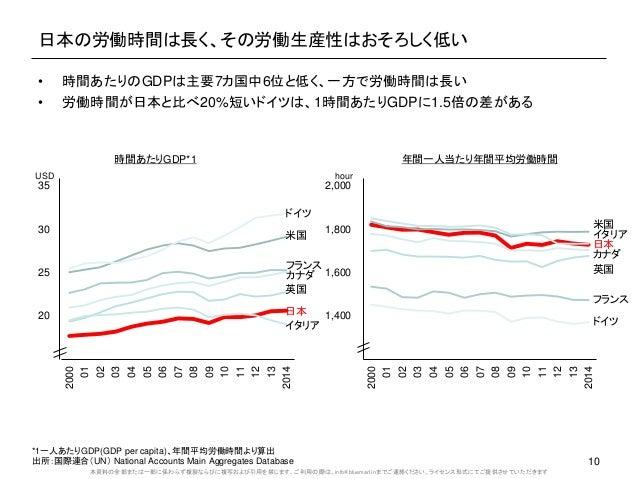 本資料の全部または一部に係わらず複製ならびに複写および引用を禁じます。ご利用の際は、info@bluemarl.inまでご連絡ください。ライセンス形式にてご提供させていただきます 日本の労働時間は長く、その労働生産性はおそろしく低い 10 • ...