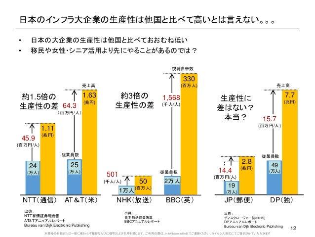 本資料の全部または一部に係わらず複製ならびに複写および引用を禁じます。ご利用の際は、info@bluemarl.inまでご連絡ください。ライセンス形式にてご提供させていただきます 日本のインフラ大企業の生産性は他国と比べて高いとは言えない。。。...