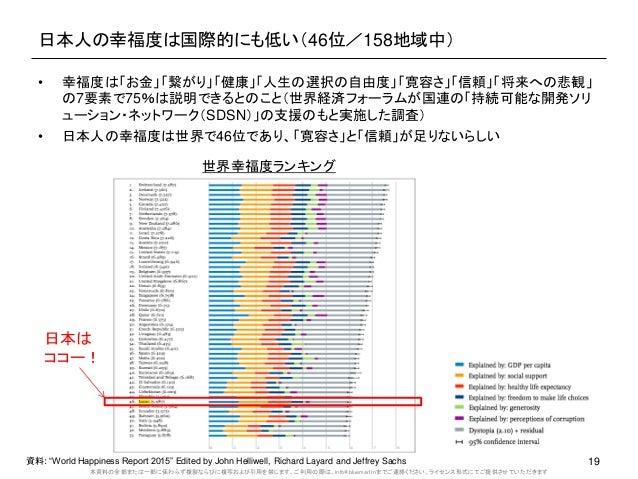 本資料の全部または一部に係わらず複製ならびに複写および引用を禁じます。ご利用の際は、info@bluemarl.inまでご連絡ください。ライセンス形式にてご提供させていただきます 日本人の幸福度は国際的にも低い(46位/158地域中) 19資料...