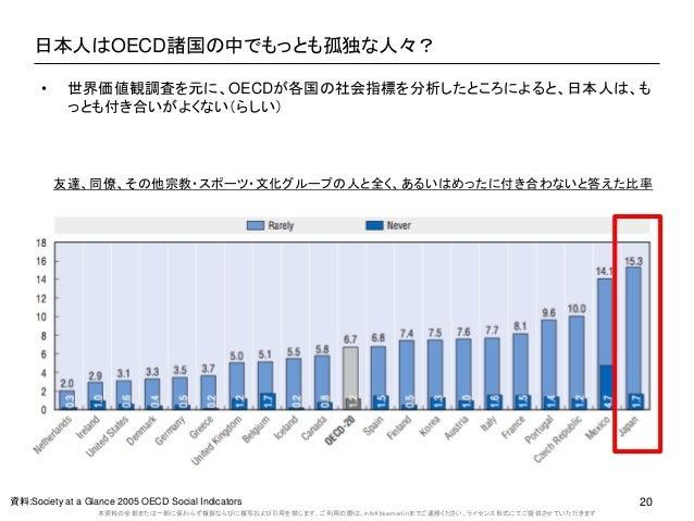 本資料の全部または一部に係わらず複製ならびに複写および引用を禁じます。ご利用の際は、info@bluemarl.inまでご連絡ください。ライセンス形式にてご提供させていただきます 日本人はOECD諸国の中でもっとも孤独な人々? 資料:Socie...