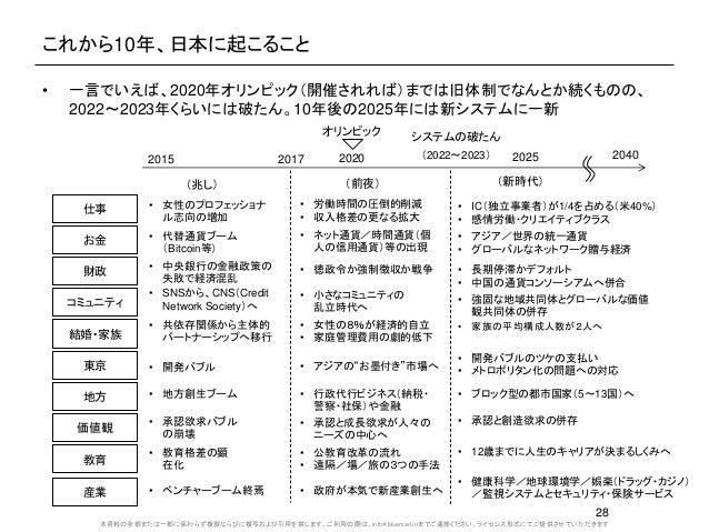 本資料の全部または一部に係わらず複製ならびに複写および引用を禁じます。ご利用の際は、info@bluemarl.inまでご連絡ください。ライセンス形式にてご提供させていただきます これから10年、日本に起こること • 一言でいえば、2020年オ...