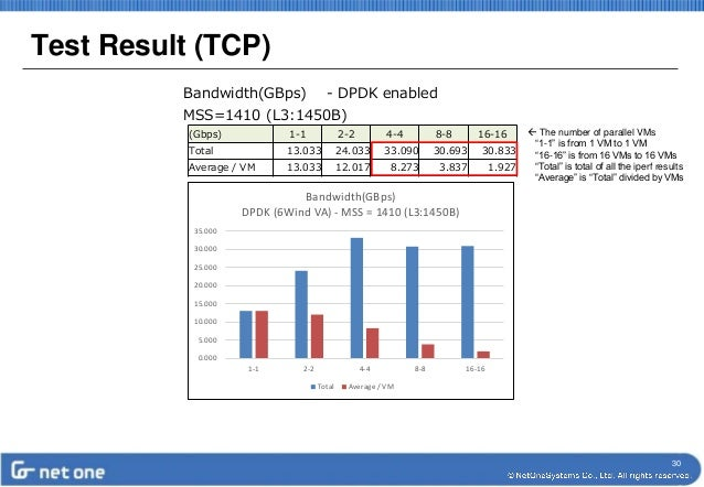 OpenStack Kilo with 6Wind VA High-Performance Networking Using DPDK -…