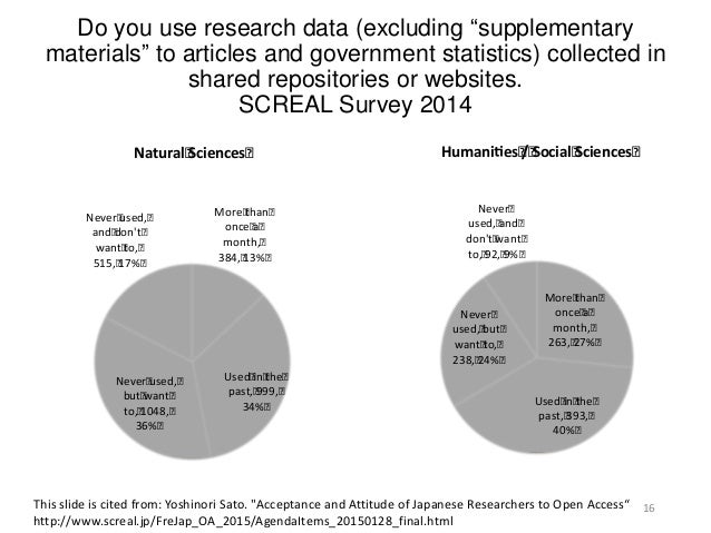 """Do you use research data (excluding """"supplementary materials"""" to articles and government statistics) collected in shared r..."""