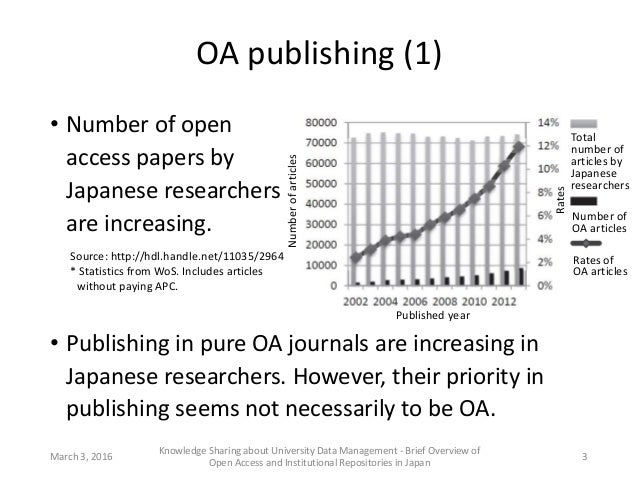 OA publishing (1) • Number of open access papers by Japanese researchers are increasing. March 3, 2016 Knowledge Sharing a...