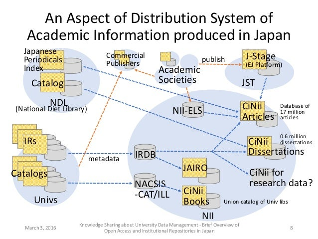An Aspect of Distribution System of Academic Information produced in Japan March 3, 2016 Knowledge Sharing about Universit...