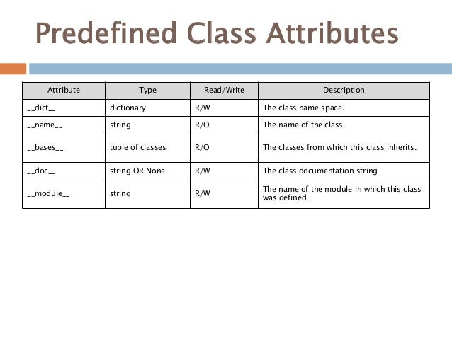 Predefined Class Attributes Attribute Type Read/Write Description __dict__ dictionary R/W The class name space. __name__ s...