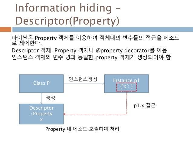 Information hiding – Descriptor(Property) 파이썬은 Property 객체를 이용하여 객체내의 변수들의 접근을 메소드 로 제어한다. Descriptor 객체, Property 객체나 @pr...