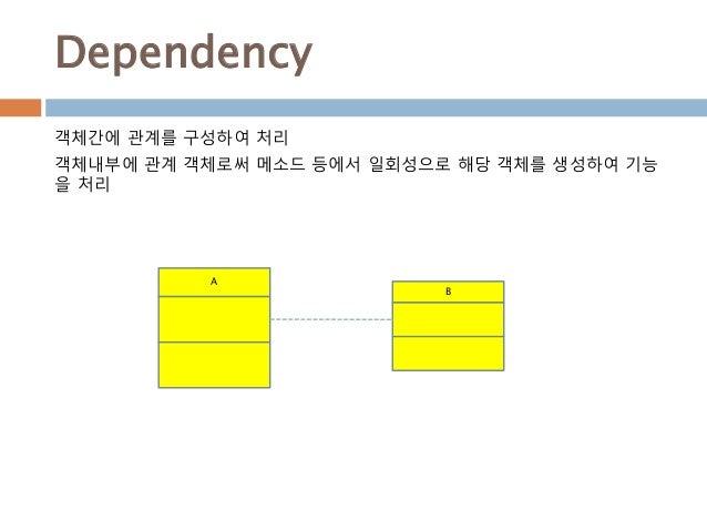 Dependency 객체간에 관계를 구성하여 처리 객체내부에 관계 객체로써 메소드 등에서 일회성으로 해당 객체를 생성하여 기능 을 처리 A B