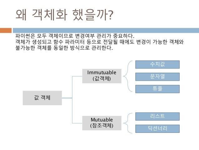 왜 객체화 했을까? 값 객체 수치값 문자열 튜플 Immutuable (값객체) Mutuable (참조객체) 리스트 딕션너리 파이썬은 모두 객체이므로 변경여부 관리가 중요하다. 객체가 생성되고 함수 파라미터 등으로 전달될...