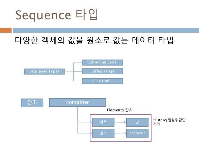 Sequence 타입 다양한 객체의 값을 원소로 값는 데이터 타입 Sequenec Types String/unicode Buffer/range List/tuple 참조 container 참조 참조 값 container ...