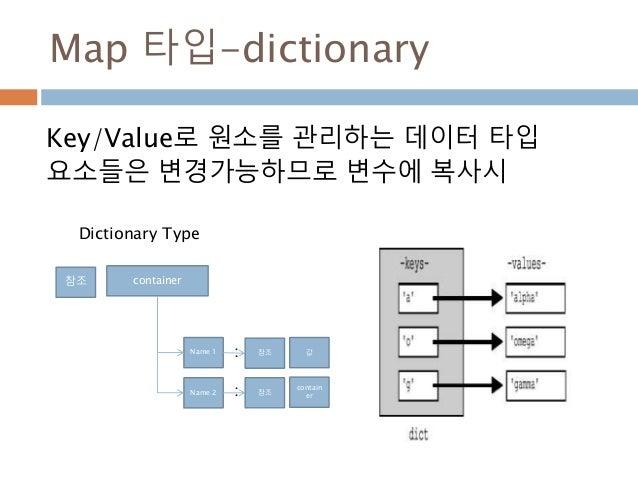 Map 타입-dictionary Key/Value로 원소를 관리하는 데이터 타입 요소들은 변경가능하므로 변수에 복사시 참조 container Name 1 값 Name 2 contain er 참조 참조 : : Dictio...