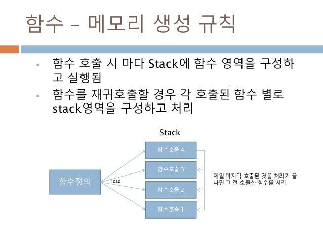 함수 – 메모리 생성 규칙  함수 호출 시 마다 Stack에 함수 영역을 구성하 고 실행됨  함수를 재귀호출할 경우 각 호출된 함수 별로 stack영역을 구성하고 처리 함수정의 함수호출 1 함수호출 2 함수호출 3 ...