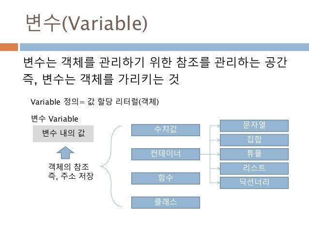변수(Variable) 변수는 객체를 관리하기 위한 참조를 관리하는 공간 즉, 변수는 객체를 가리키는 것 변수 내의 값 수치값 문자열 컨테이너 함수 클래스 튜플 리스트 딕션너리 집합 변수 Variable 객체의 참조 즉...