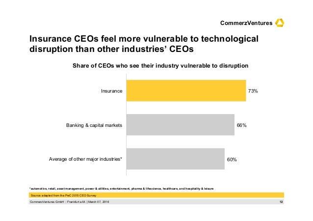 12CommerzVentures GmbH  Frankfurt a.M.   March 07, 2016 CommerzVentures Insurance CEOs feel more vulnerable to technologi...