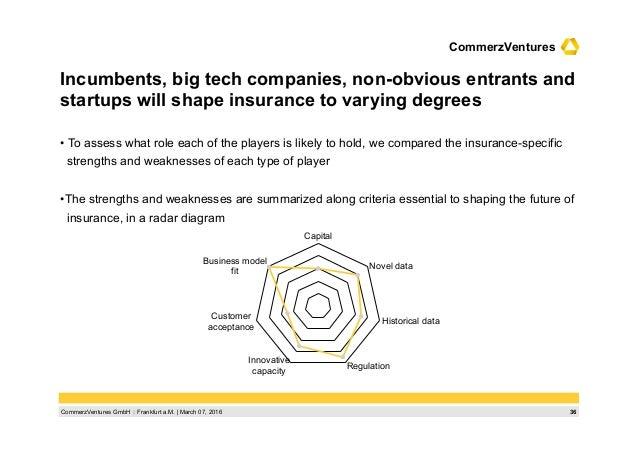 36CommerzVentures GmbH  Frankfurt a.M.   March 07, 2016 CommerzVentures Incumbents, big tech companies, non-obvious entra...