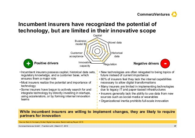 37CommerzVentures GmbH  Frankfurt a.M.   March 07, 2016 CommerzVentures Incumbent insurers have recognized the potential ...