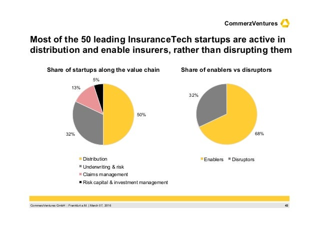 43CommerzVentures GmbH  Frankfurt a.M.   March 07, 2016 CommerzVentures Most of the 50 leading InsuranceTech startups are...