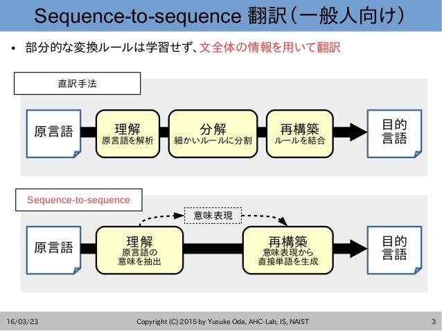 ChainerによるRNN翻訳モデルの実装+@ Slide 2