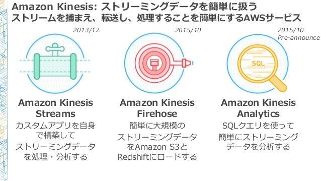 Amazon Kinesis Streams カスタムアプリを自身 で構築して ストリーミングデータ を処理・分析する Amazon Kinesis Firehose 簡単に大規模の ストリーミングデータ をAmazon S3と Redshif...