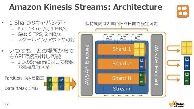 12 Amazon Kinesis Streams: Architecture • 1 Shardのキャパシティ – Put: 1K rec/s, 1 MB/s – Get: 5 TPS, 2 MB/s – スケールイン/アウトが可能 • いつ...