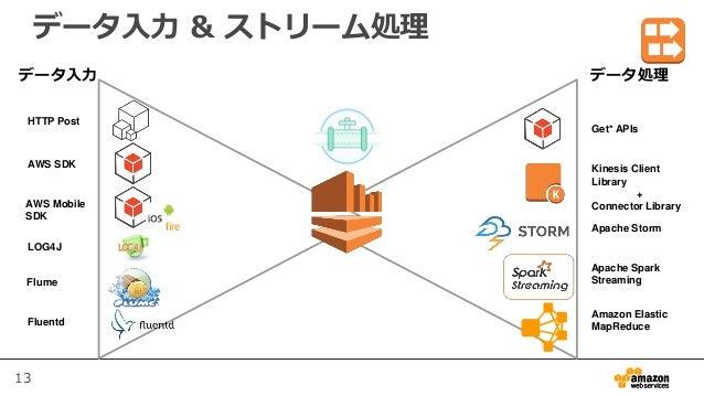 13 データ入力 & ストリーム処理 HTTP Post AWS SDK LOG4J Flume Fluentd Get* APIs Kinesis Client Library + Connector Library Apache Storm...