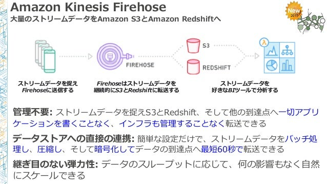 Amazon Kinesis Firehose 大量のストリームデータをAmazon S3とAmazon Redshiftへ 管理不要: ストリームデータを捉えS3とRedshift、そして他の到達点へ一切アプリ ケーションを書くことなく、イン...