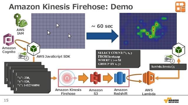 15 Amazon Kinesis Firehose: Demo ~ 60 sec AWS JavaScript SDK Amazon Cognito AWS IAM Amazon Kinesis Firehose Amazon S3 Amaz...