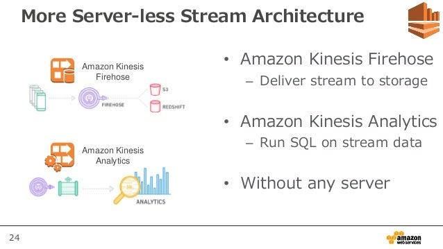 24 More Server-less Stream Architecture • Amazon Kinesis Firehose – Deliver stream to storage • Amazon Kinesis Analytics –...