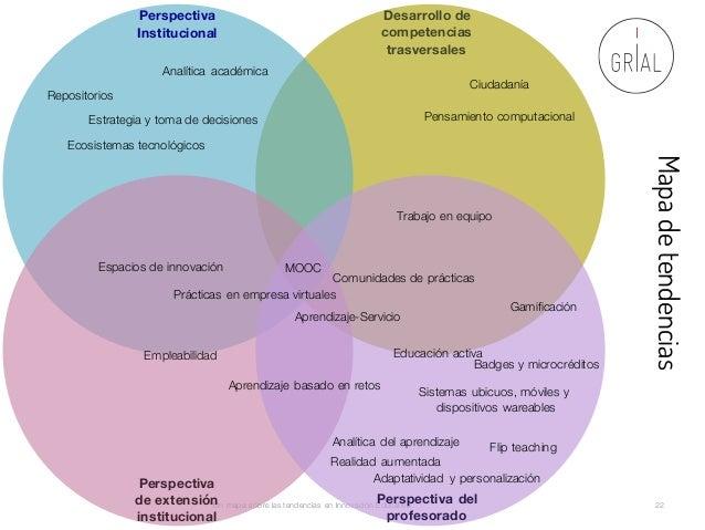 Un mapa sobre las tendencias en Innovación Educativa 22 Mapadetendencias Perspectiva Institucional Desarrollo de competenc...