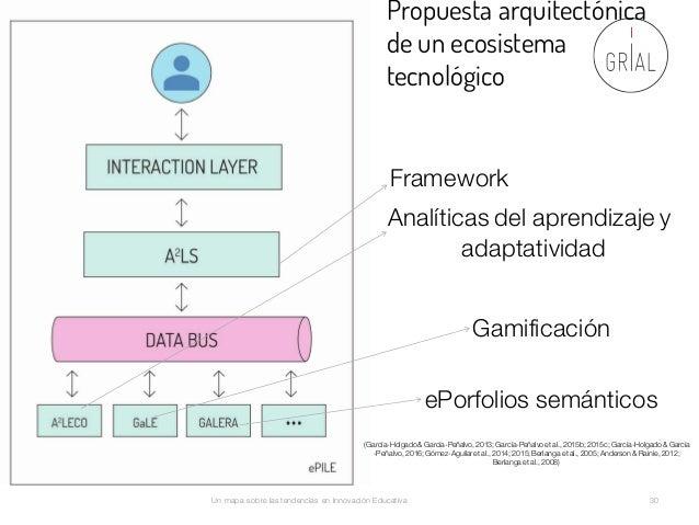 Un mapa sobre las tendencias en Innovación Educativa 30 Propuesta arquitectónica de un ecosistema tecnológico Framework An...