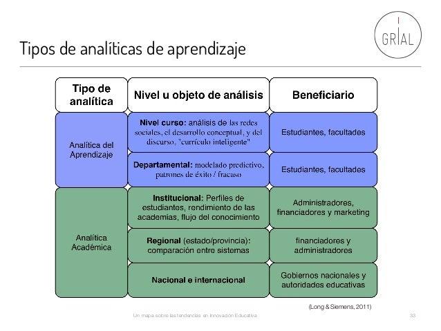 Tipos de analíticas de aprendizaje Un mapa sobre las tendencias en Innovación Educativa 33 (Long & Siemens, 2011)