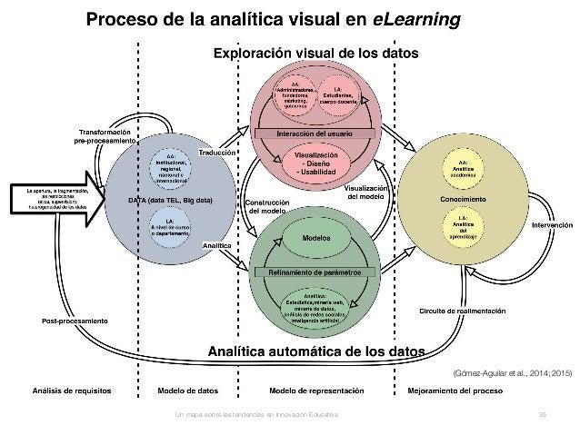 Visual eLearning Analytics (VeLA) Un mapa sobre las tendencias en Innovación Educativa 35 (Gómez-Aguilar et al., 2014; 201...
