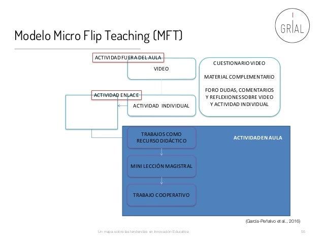Modelo Micro Flip Teaching (MFT) Un mapa sobre las tendencias en Innovación Educativa 55 VIDEO CUESTIONARIOVIDEO MATERIAL...
