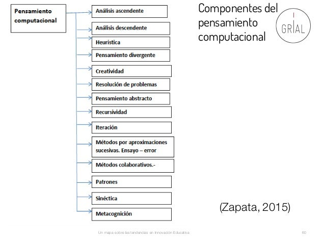 Un mapa sobre las tendencias en Innovación Educativa 60 Componentes del pensamiento computacional (Zapata, 2015)