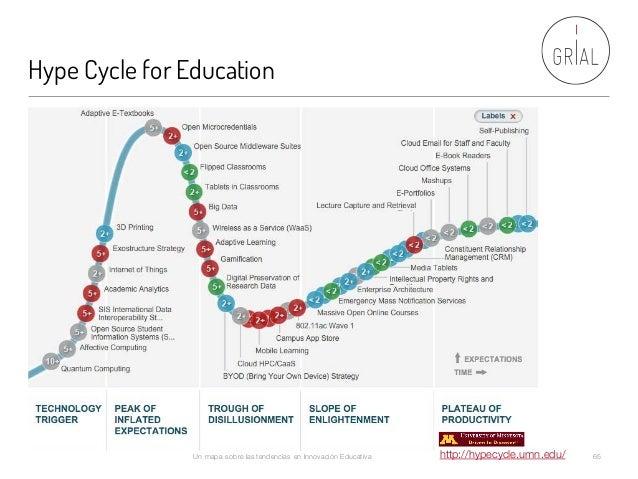 Hype Cycle for Education Un mapa sobre las tendencias en Innovación Educativa 65http://hypecycle.umn.edu/