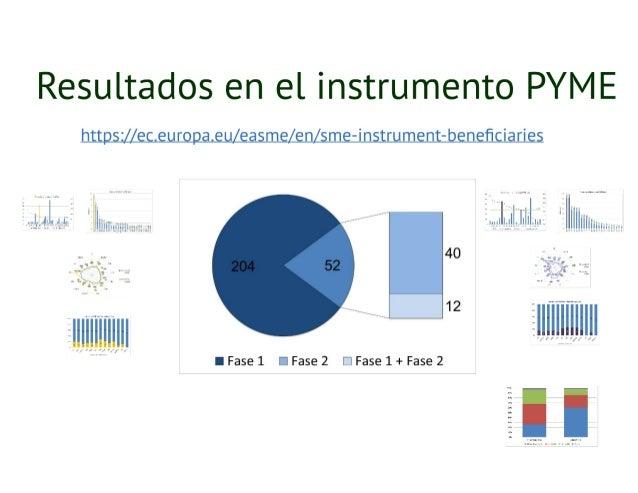 20160317 Taller del Instrumento PYME de H2020 en Navarrra Slide 2