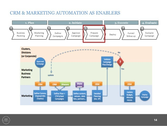 marketing automation plan Mingle Monday on Marketing automation and CRM