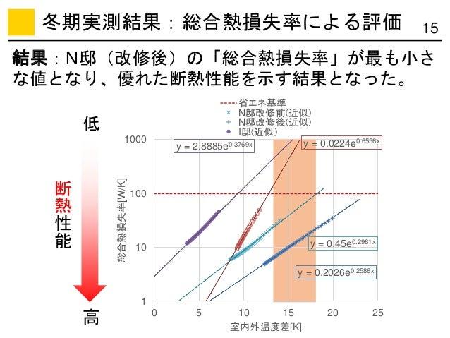 y = 0.45e0.2961x y = 0.2026e0.2586x y = 2.8885e0.3769x y = 0.0224e0.6556x 1 10 100 1000 0 5 10 15 20 25 総合熱損失率[W/K] 室内外温度差...