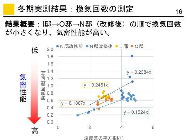 冬期実測結果:換気回数の測定 y = 0.2384x y = 0.1524x y = 0.2451x y = 0.1887x 0.0 0.2 0.4 0.6 0.8 1.0 1.2 1.4 1.6 1.8 2.0 0 2 4 6 換気回数[回/...