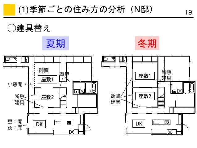 夏期 冬期 19 ◯建具替え (1)季節ごとの住み方の分析(N邸)