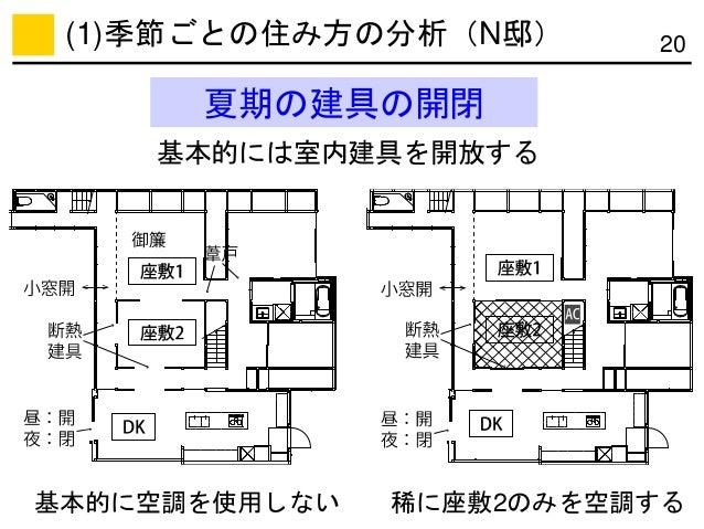 夏期の建具の開閉 20 基本的に空調を使用しない 稀に座敷2のみを空調する 基本的には室内建具を開放する (1)季節ごとの住み方の分析(N邸)