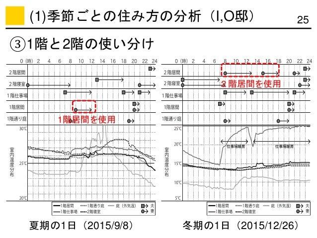 25 夏期の1日(2015/9/8) 1階居間を使用 2階居間を使用 冬期の1日(2015/12/26) ③1階と2階の使い分け (1)季節ごとの住み方の分析(I,O邸)